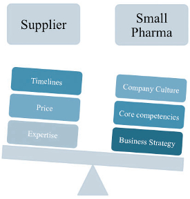 Key Criteria When Evaluating A High Potency Manufacturing Outsourcing Partner
