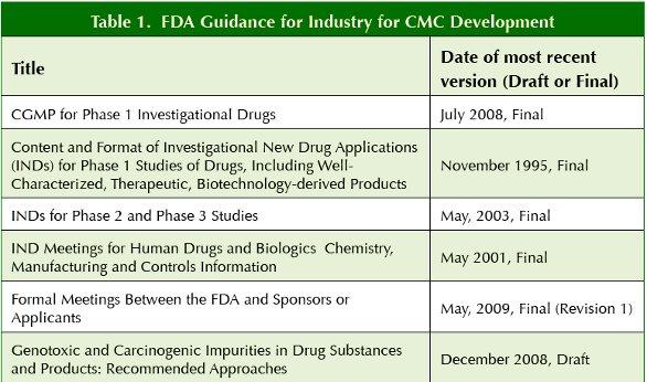 CMC Development Strategies for Small Pharma ...