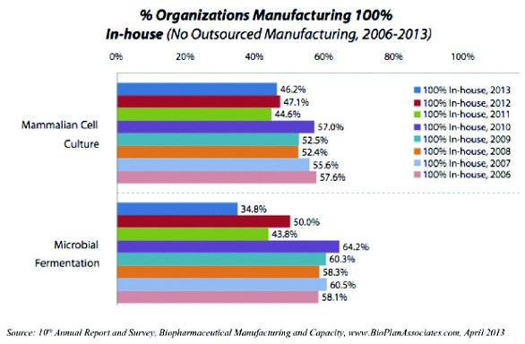 Biopharmaceutical Outsourcing Continues to Expand