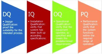 iq oq pq validation templates - qualification of equipment and premises a fundamental