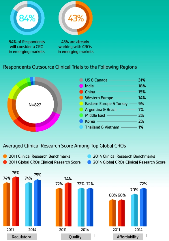global cro market The global market for clinical trial services to biopharmaceutical, biotechnology, and medical device companies is forecast to grow at 12% year on year up to 2021, according to a new report that is an acceleration from its rate of 10% up to 2017 which raised its value to $444 billion the businesses that.