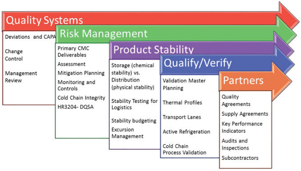 outsourcing risk assessment template - managing cold chain distribution across the global supply