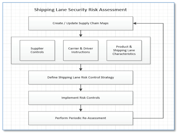 Pharmaceutical supply chain security risk assessment for shipping shipping lane security risk assessment pronofoot35fo Images