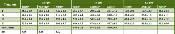 Androgel®, Testim® and Axiron®: Comparison of Three Topical