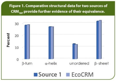 Comparative structural data for two sources of CRM197 provide further evidence of their equivalence