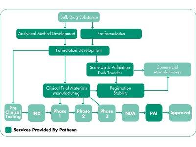 Product pharmaceutical development